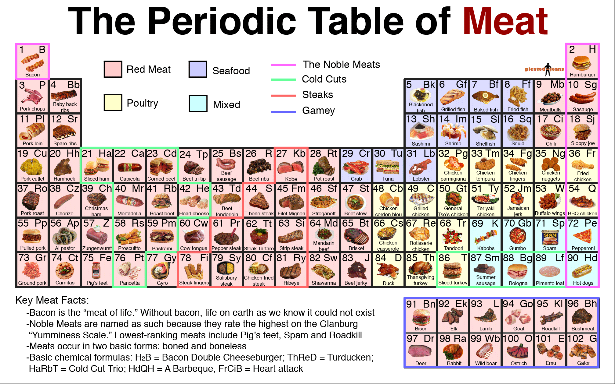 Periodic table puns 2 choice image periodic table images the periodic table of meat ultimate paleo guide periodic table of meat gamestrikefo choice image gamestrikefo Image collections