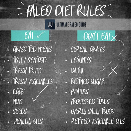 paleo diet rules list