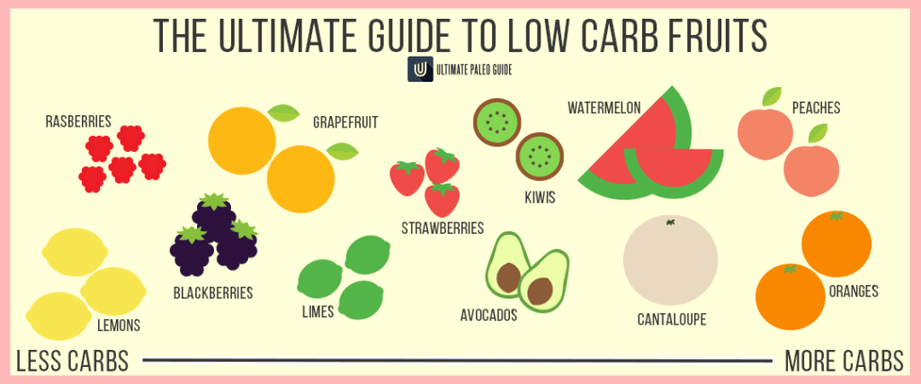 low carb fruits infographic